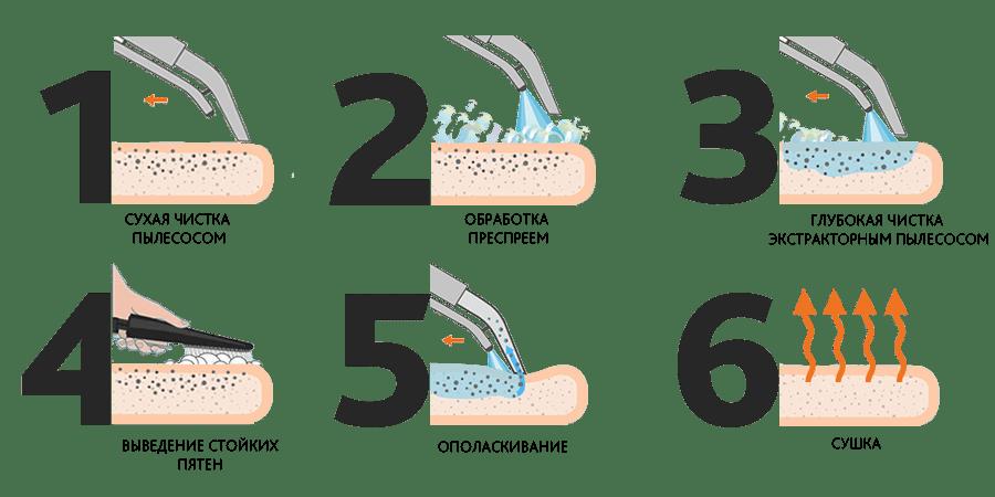 6 этапов химчистки